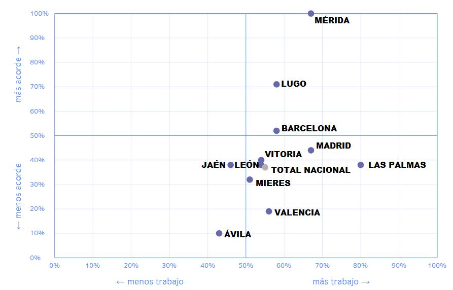Empleabilidad ITTopografía España. CATING Catastro Topografía e Ingeniería